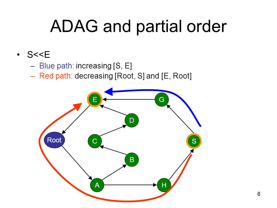 ADAG and partial order S<<E Blue path: increasing [S, E]
